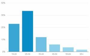 wiek czytelników 2 dec 2017